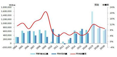 2017年第一季度北京写字楼市场租金小幅下滑