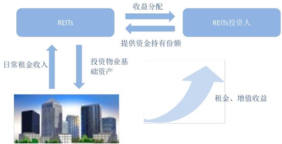 中国式 REITs 发展的突破口